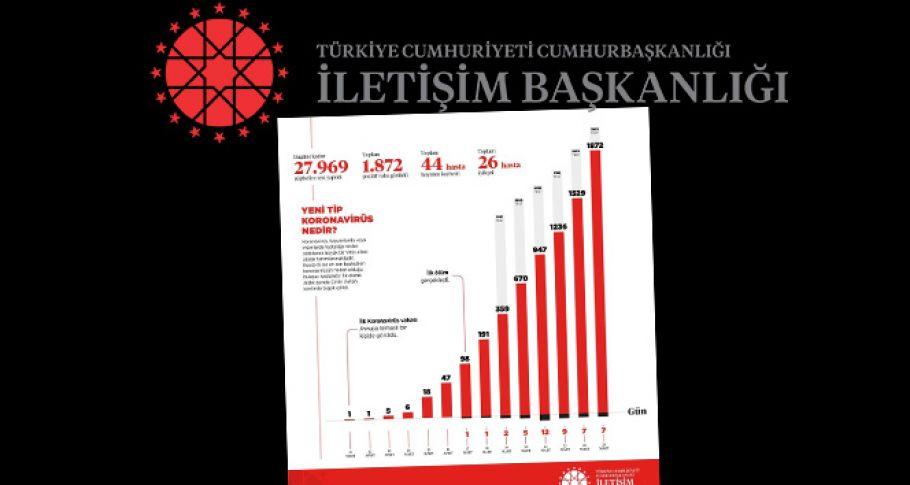 İşte Koronavirüsün Türkiye Bilançosu ! Son Durum Açıklandı !