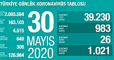 Türkiye'de Virüsten can kaybı 4 bin 515'e yükseldi